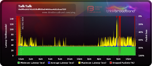 Slow Fibre speeds and high ping with disconnection