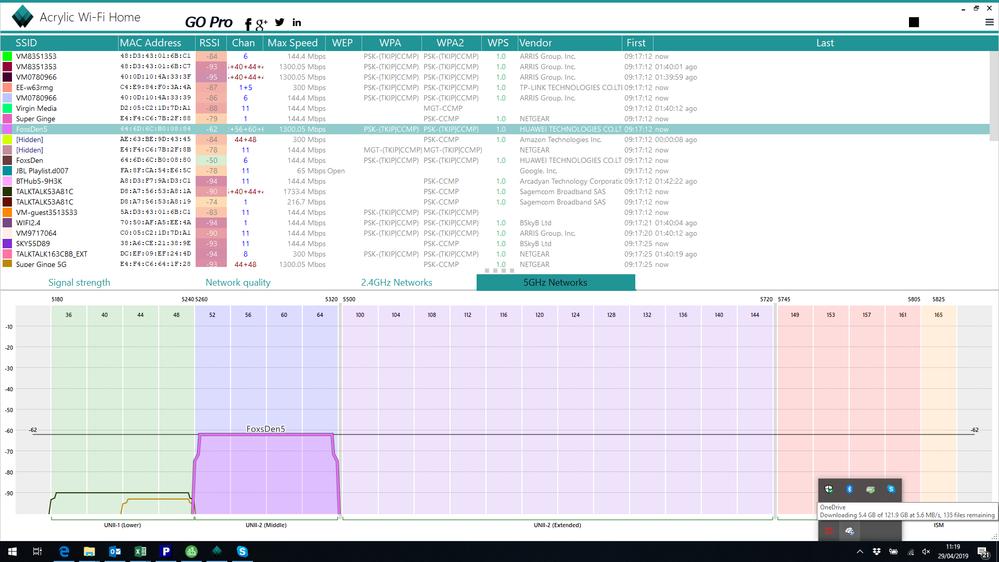 Loft 5GHz Networks