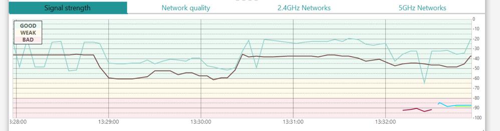 Weak 5GHz Signal 3m - 5m