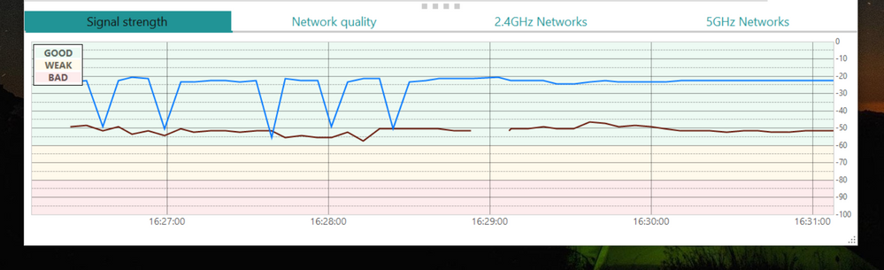 5GHz break and 2.4 GHz Drops
