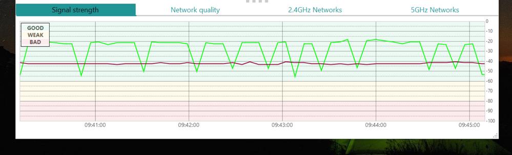 2.4GHz Swings (When 5GHz Busy)
