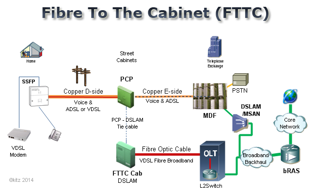 FTTC.png