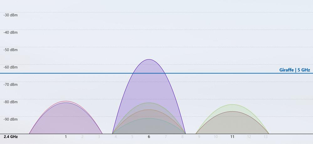 Windows  Wifi  Analyzer 2.4GHz