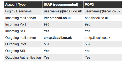My Talktalk Webmail >> Solved: Tiscali email settings - TalkTalk Help & Support