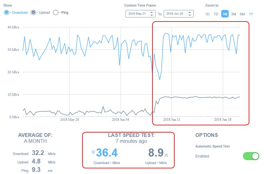 New fibre connection with Sagemcom Fast 5364 - TalkTalk Help & Support