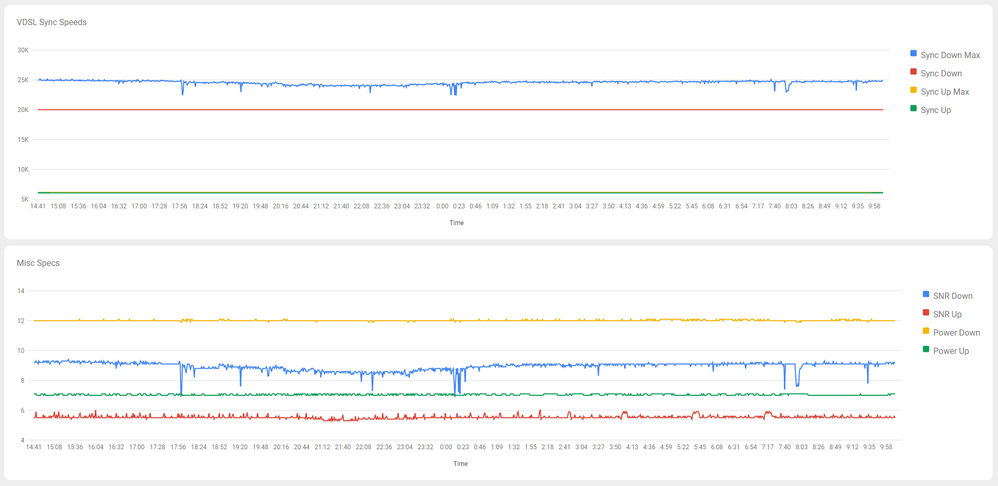 Line Continually Dropping, Sync Speed Slowly Decre