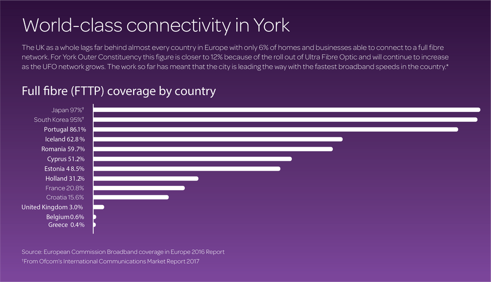 York connectivity graphic.png