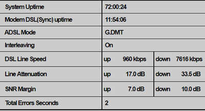 ADSL sync speed dropped, telephone support going r    - TalkTalk